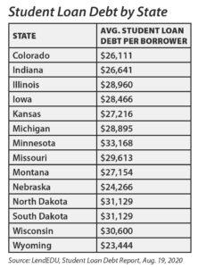 Source: LendEDU, Student Loan Debt Report, Aug. 19, 2020.